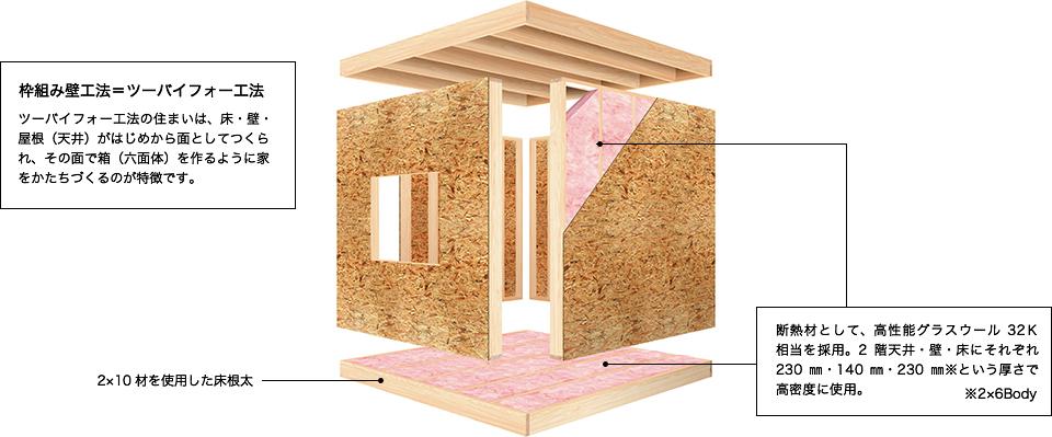 枠組み壁工法=ツーバイフォー工法